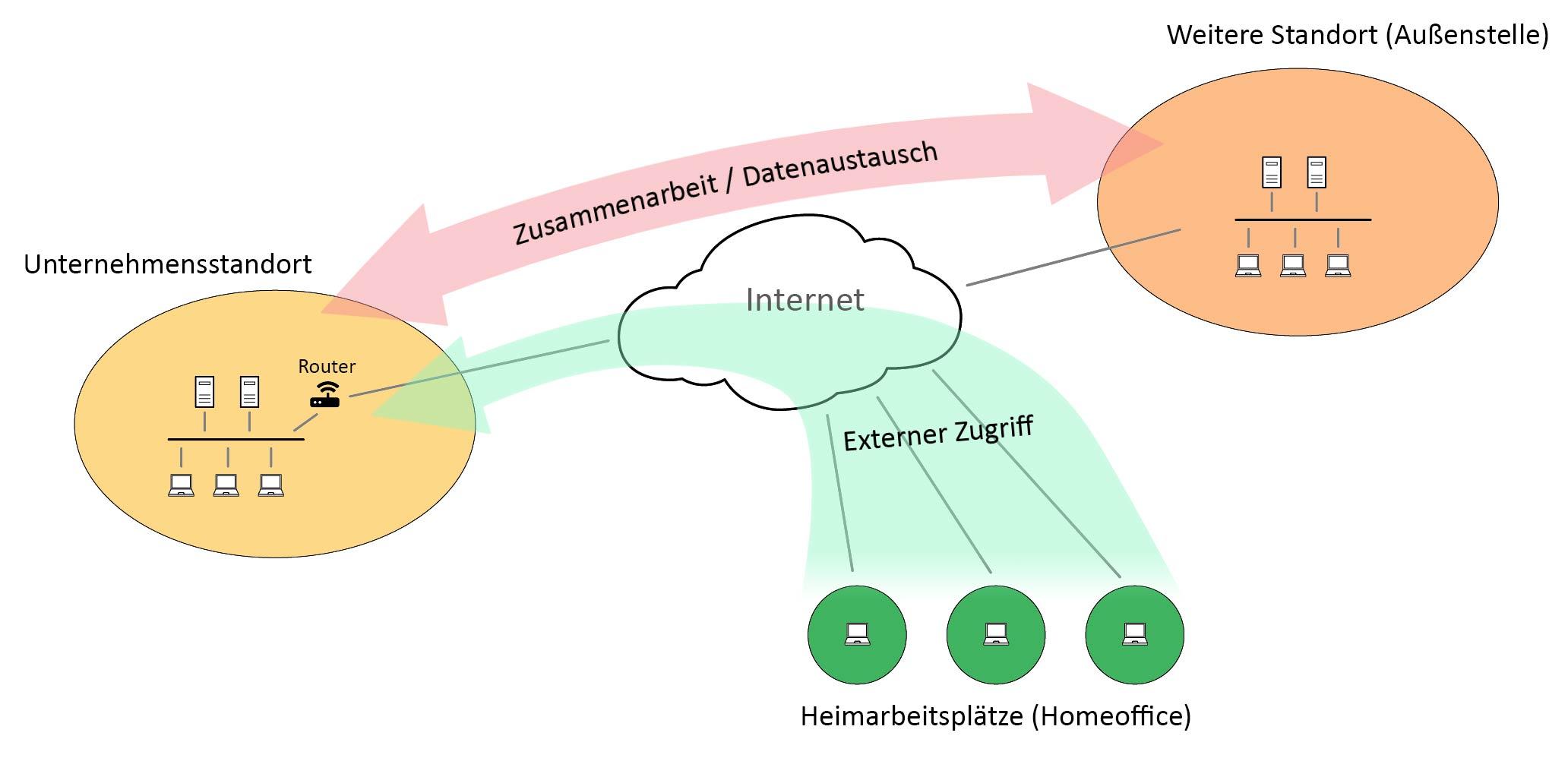 Externer Zugriff auf das Unternehmensnetzwerk
