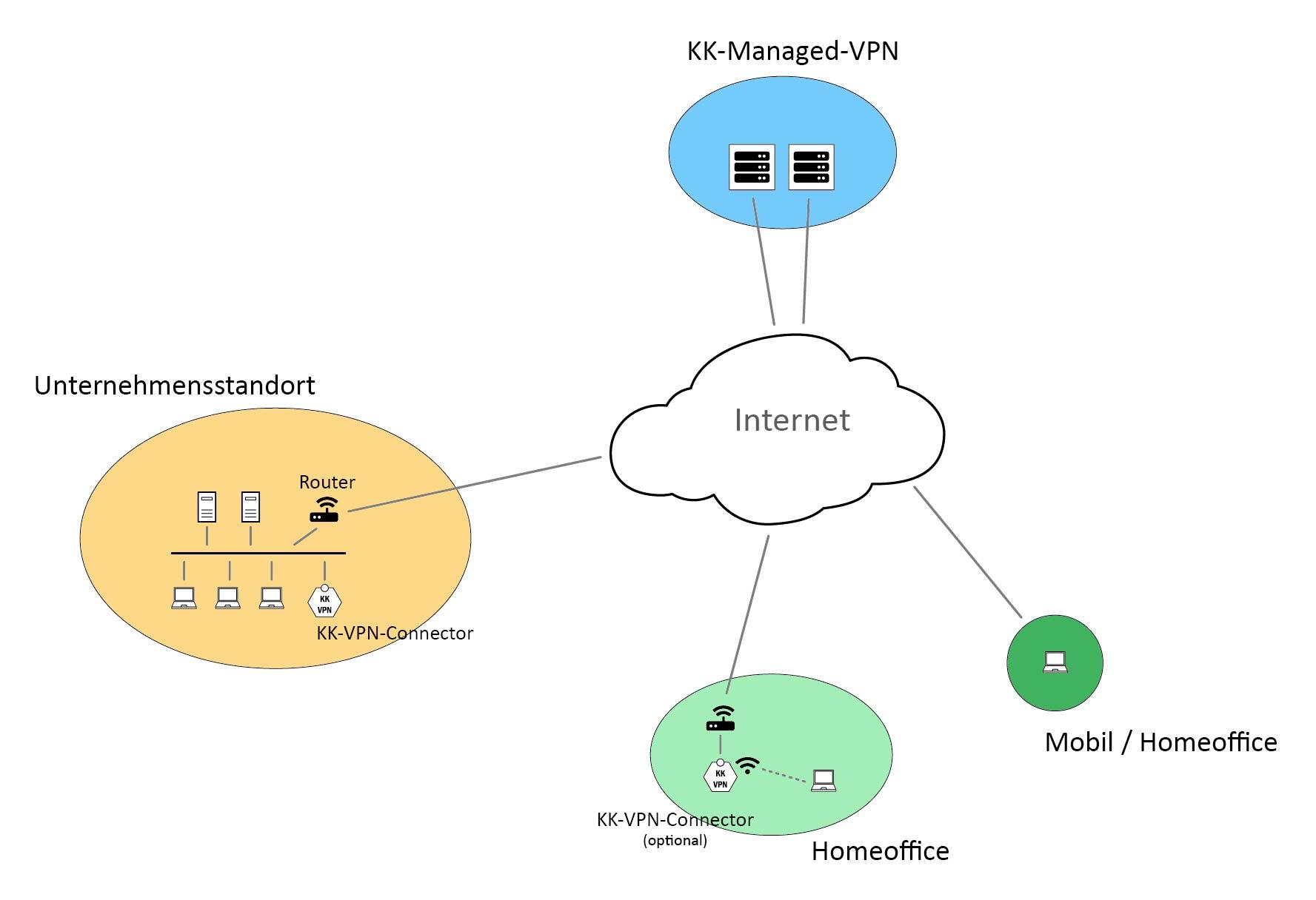 Anschlussschema KK-Managed-VPN