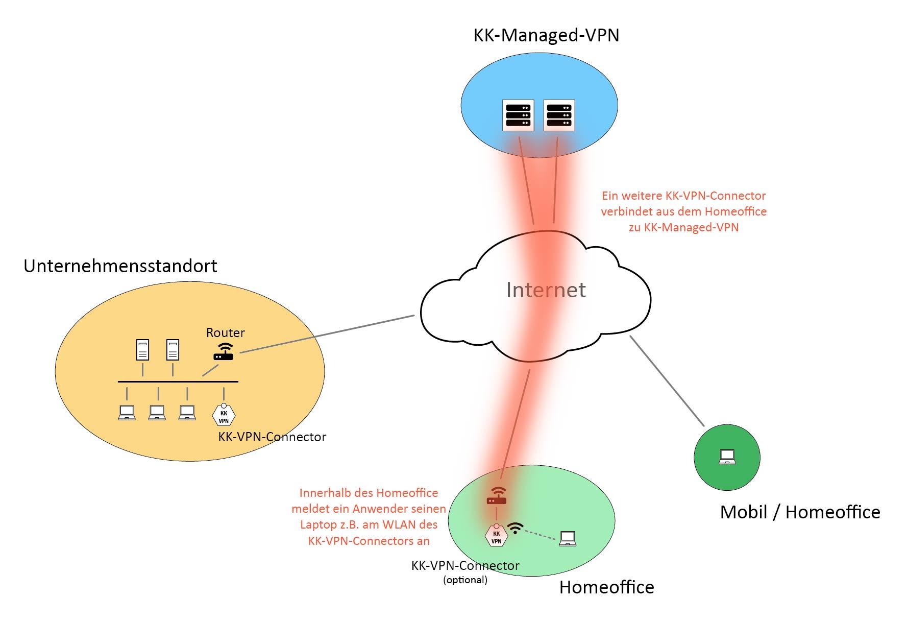 Anbindung von Homeoffice-Arbeitsplätzen mittels KK-VPN-Connector
