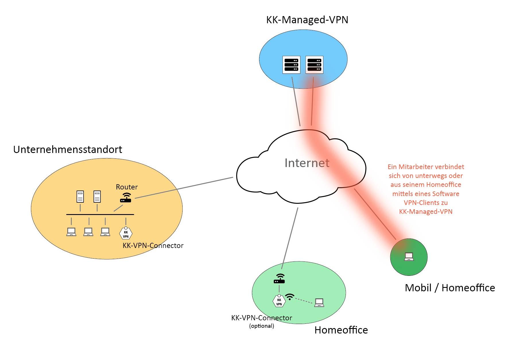 Zugriff durch externe Mitarbeiter mittels Software VPN-Client