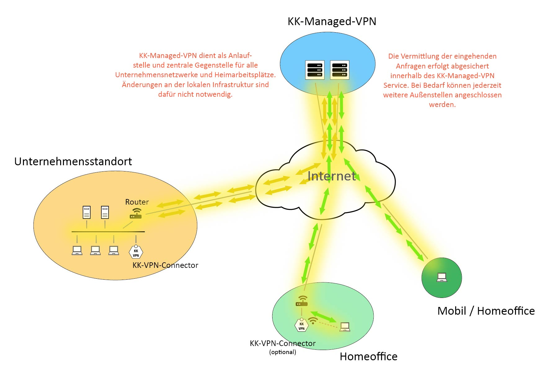 Datenvermittlung innerhalb der KK-Managed-VPN